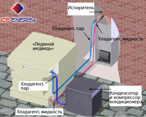 Схема работы бетононасоса гидравлич. действия со свободноплавающим поршнем а - нагнетание.  Бетоносмеситель.