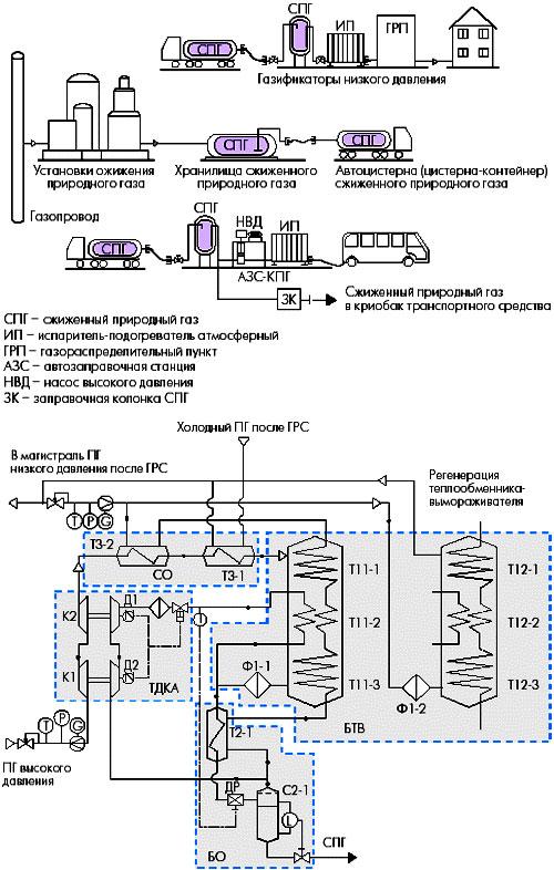Заправка автомобиля метаном в домашних условиях 44