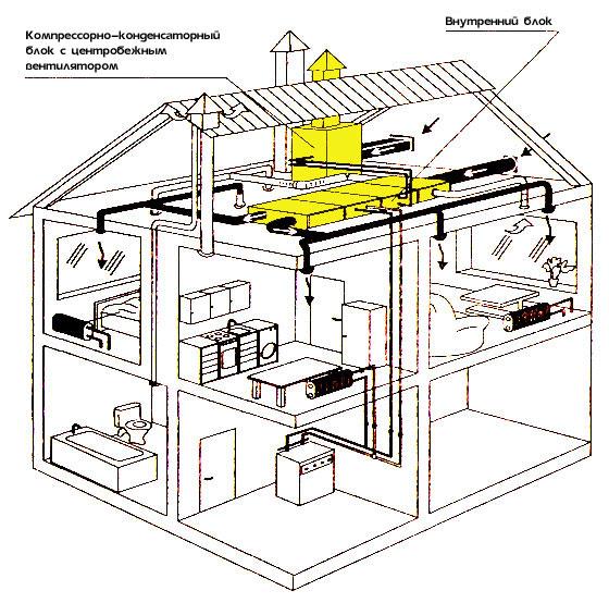 Рис. 3. Система кондиционирования воздуха коттеджа.