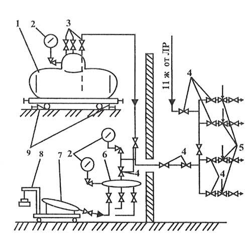 Схема заполнения систем
