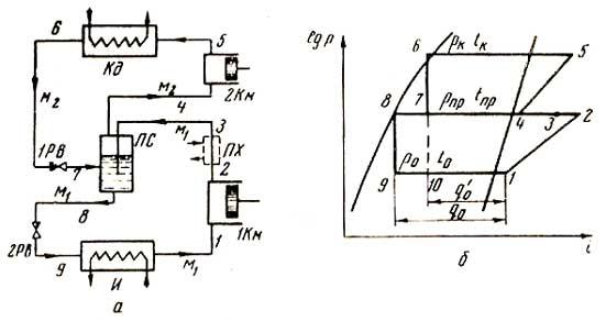 а - схема; б - цикл в