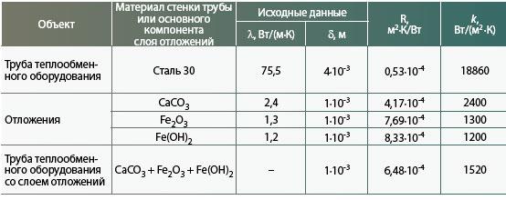 Коэффициент теплопередачи емкостного теплообменника теплообменники для сушки древесины